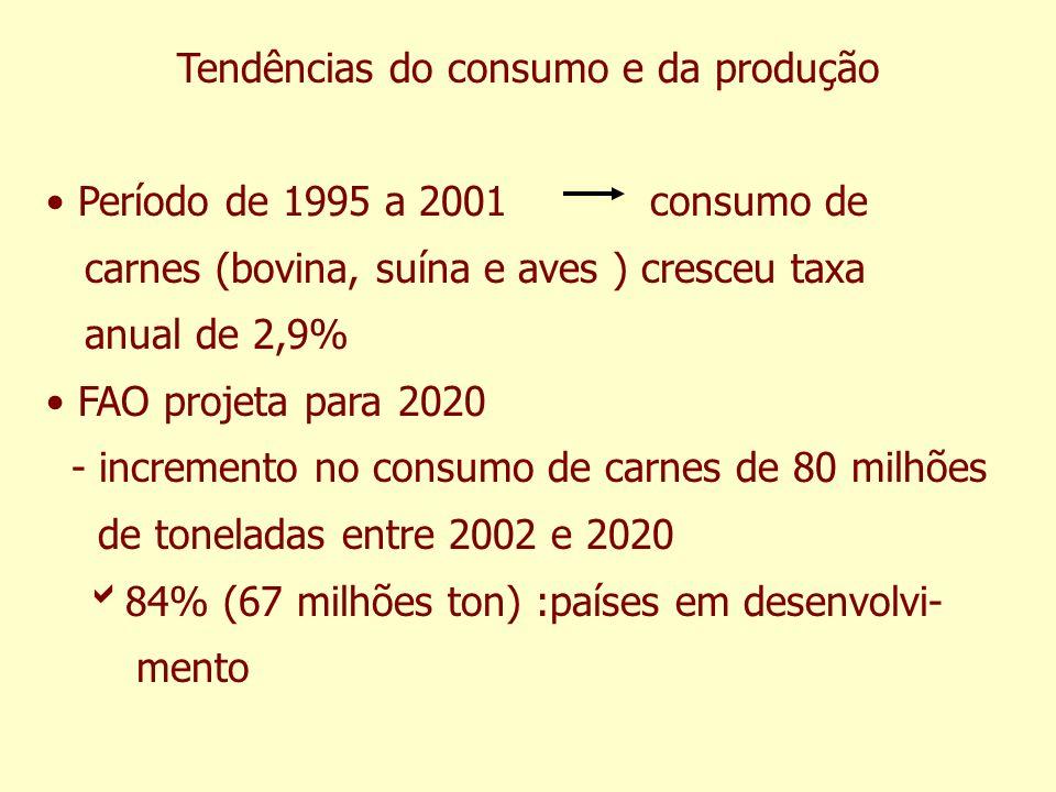 Tendências do consumo e da produção Período de 1995 a 2001 consumo de carnes (bovina, suína e aves ) cresceu taxa anual de 2,9% FAO projeta para 2020