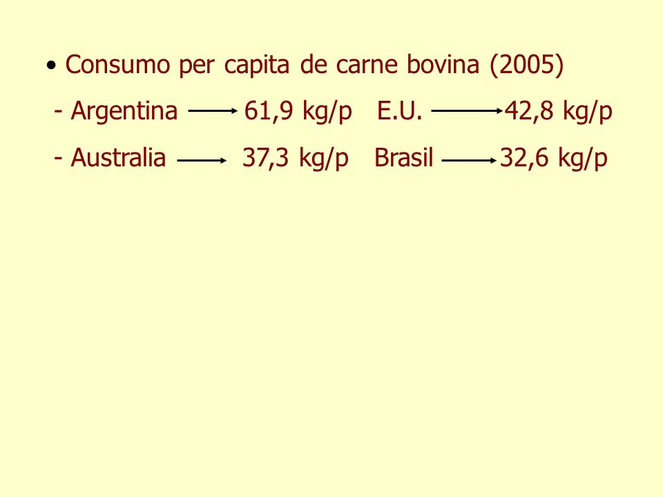 Consumo per capita de carne bovina (2005) - Argentina 61,9 kg/pE.U. 42,8 kg/p - Australia 37,3 kg/p Brasil 32,6 kg/p
