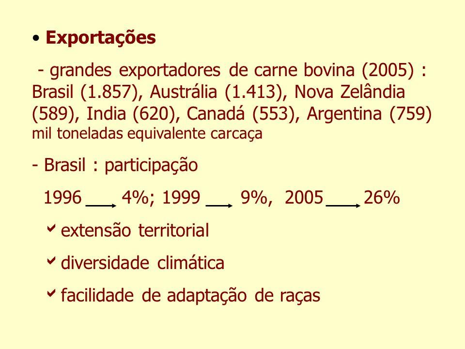 Exportações - grandes exportadores de carne bovina (2005) : Brasil (1.857), Austrália (1.413), Nova Zelândia (589), India (620), Canadá (553), Argenti