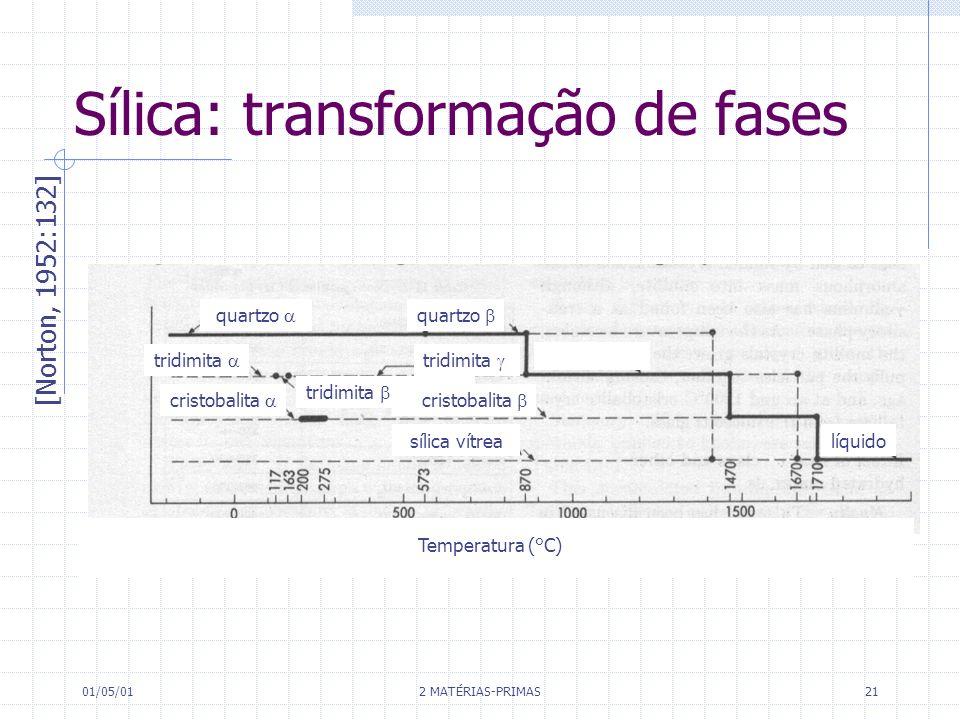 01/05/01 2 MATÉRIAS-PRIMAS 21 Sílica: transformação de fases [Norton, 1952:132] quartzo tridimita cristobalita sílica vítrealíquido Temperatura (°C)