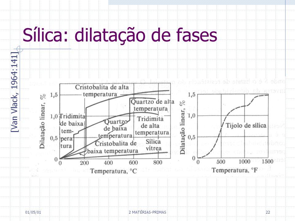 01/05/01 2 MATÉRIAS-PRIMAS 22 Sílica: dilatação de fases [Van Vlack, 1964:141]