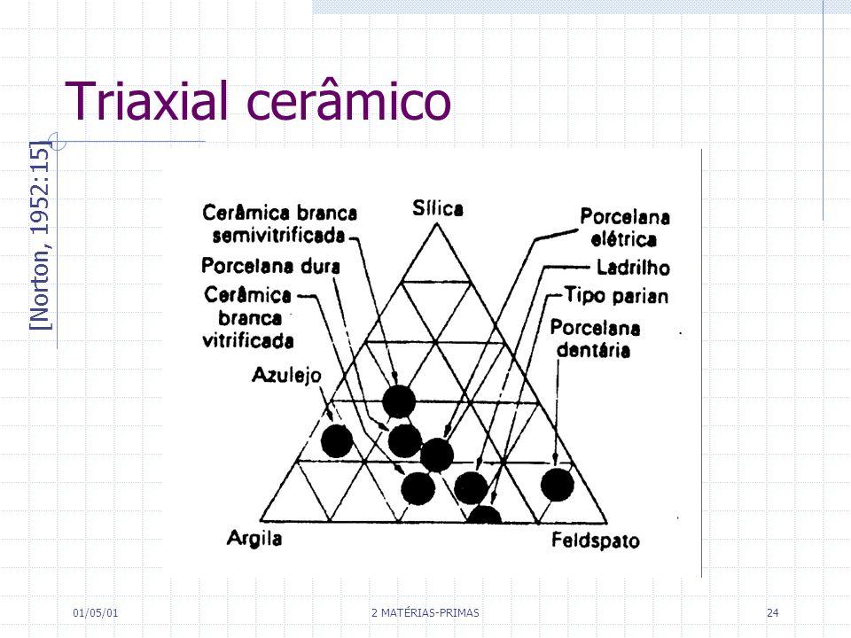 01/05/01 2 MATÉRIAS-PRIMAS 24 Triaxial cerâmico [Norton, 1952:15]