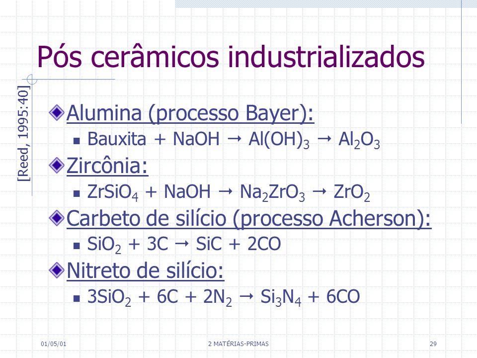 01/05/01 2 MATÉRIAS-PRIMAS 29 Pós cerâmicos industrializados Alumina (processo Bayer): Bauxita + NaOH Al(OH) 3 Al 2 O 3 Zircônia: ZrSiO 4 + NaOH Na 2