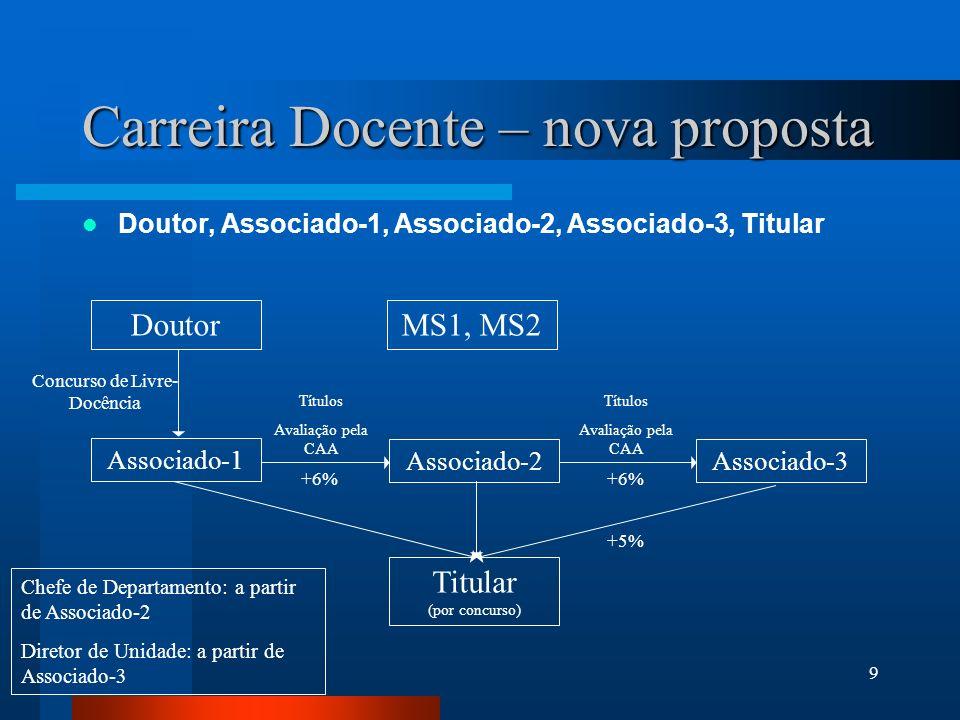 9 Carreira Docente – nova proposta Doutor, Associado-1, Associado-2, Associado-3, Titular Doutor Associado-1 Associado-2Associado-3 Titular (por concu