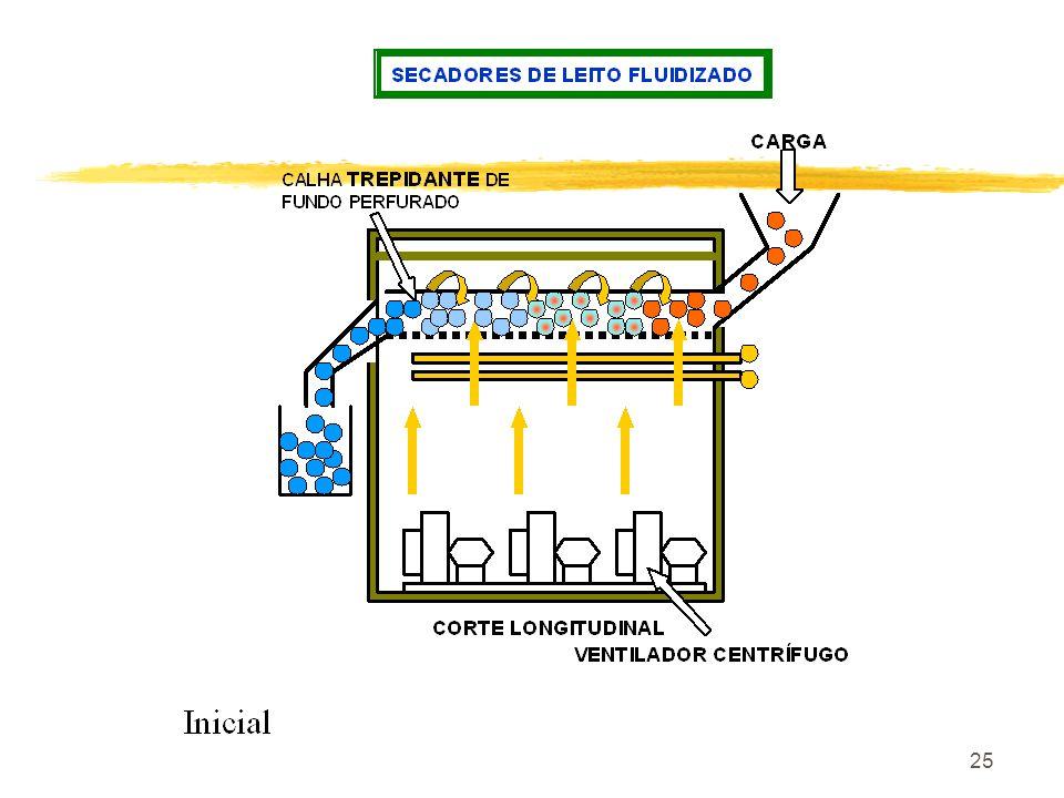24 D- SECADORES DE LEITO FLUIDIZADO Para produtos particulados. E- CILINDRO SECADOR F- SECADORES POR ASPERSÃO ( SPRAY DRYER)