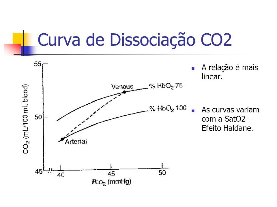 Curva de Dissociação CO2 A relação é mais linear. As curvas variam com a SatO2 – Efeito Haldane.