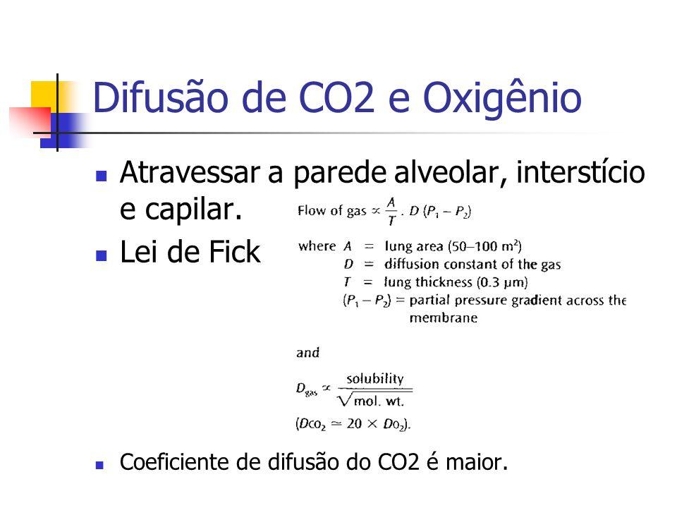 Difusão de CO2 e Oxigênio Atravessar a parede alveolar, interstício e capilar.