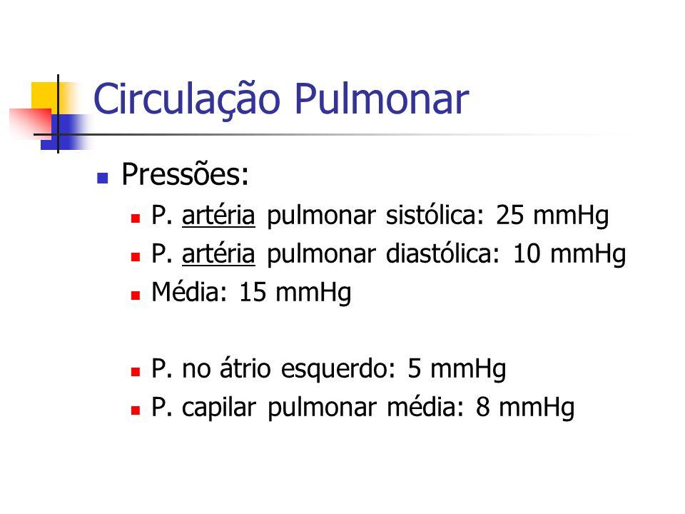Circulação Pulmonar Pressões: P.artéria pulmonar sistólica: 25 mmHg P.