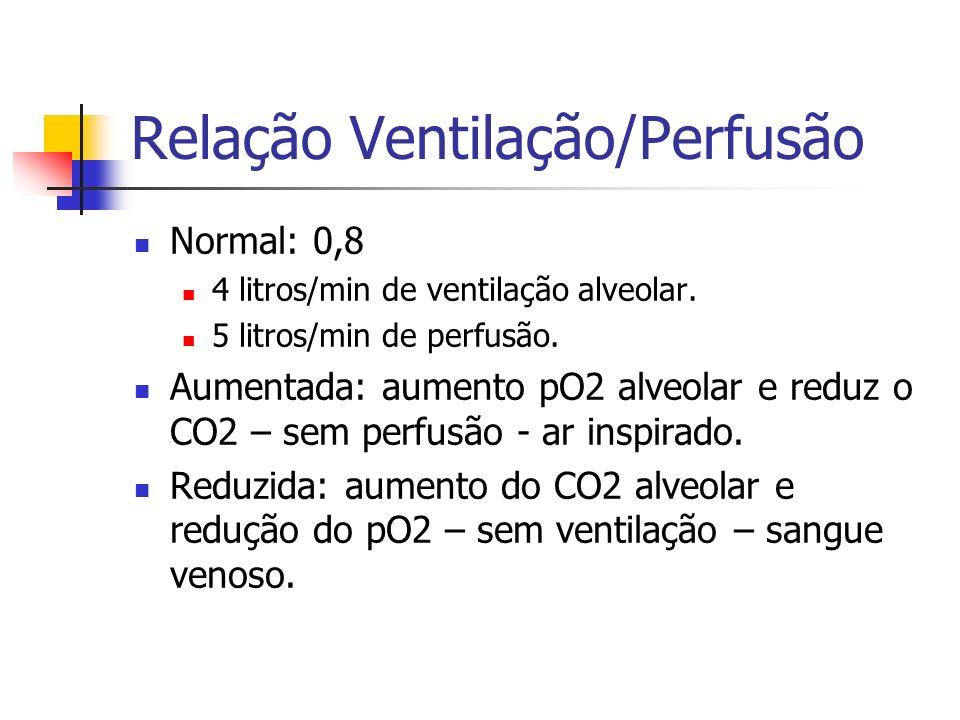 Relação Ventilação/Perfusão Normal: 0,8 4 litros/min de ventilação alveolar.