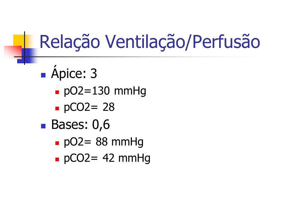 Relação Ventilação/Perfusão Ápice: 3 pO2=130 mmHg pCO2= 28 Bases: 0,6 pO2= 88 mmHg pCO2= 42 mmHg