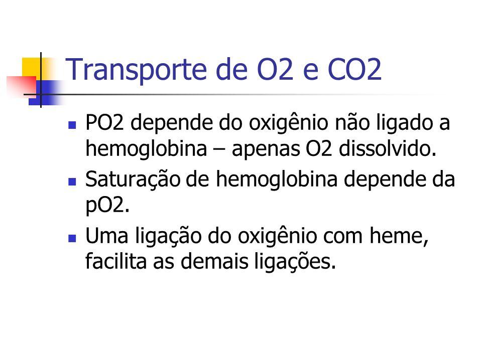 Transporte de O2 e CO2 PO2 depende do oxigênio não ligado a hemoglobina – apenas O2 dissolvido.