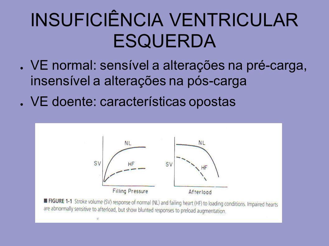 INSUFICIÊNCIA VENTRICULAR ESQUERDA Peptídeo atrial natriurético (PAN) e peptídeo natriurético tipo B (BNP) são liberados durante a hiperdistensão do tecido miocárdico em resposta à sobrecarga.
