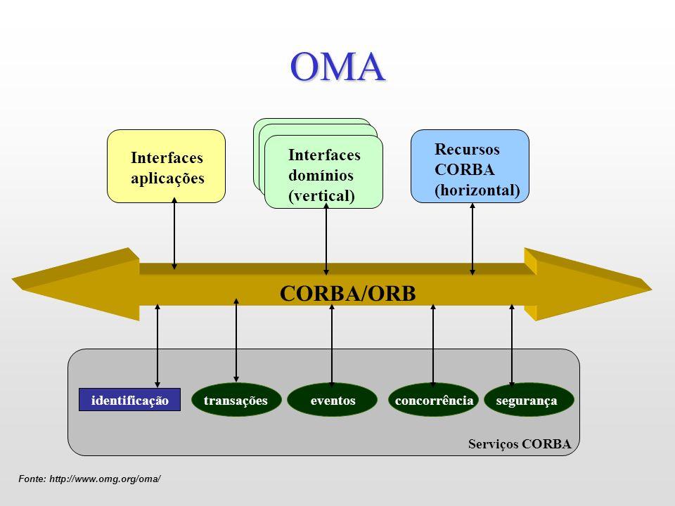 OMA Fonte: http://www.omg.org/oma/ CORBA/ORB Serviços CORBA identificaçãotransaçõeseventosconcorrênciasegurança Interfaces aplicações Interfaces domín