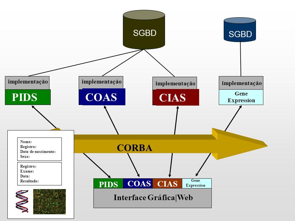 CORBA Interface Gráfica|Web PIDS COAS CIAS SGBD PIDS implementação COAS implementação CIAS implementação Nome: Registro: Data de nascimento: Sexo: Registro: Exame: Data: Resultado: Gene Expression implementação SGBD