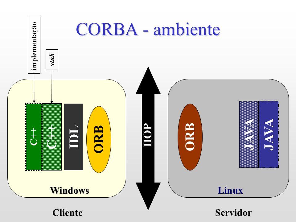 Linux CORBA - ambiente Windows ORB Cliente IDL JAVA ORB IIOP Servidor C++ stub C++ implementação