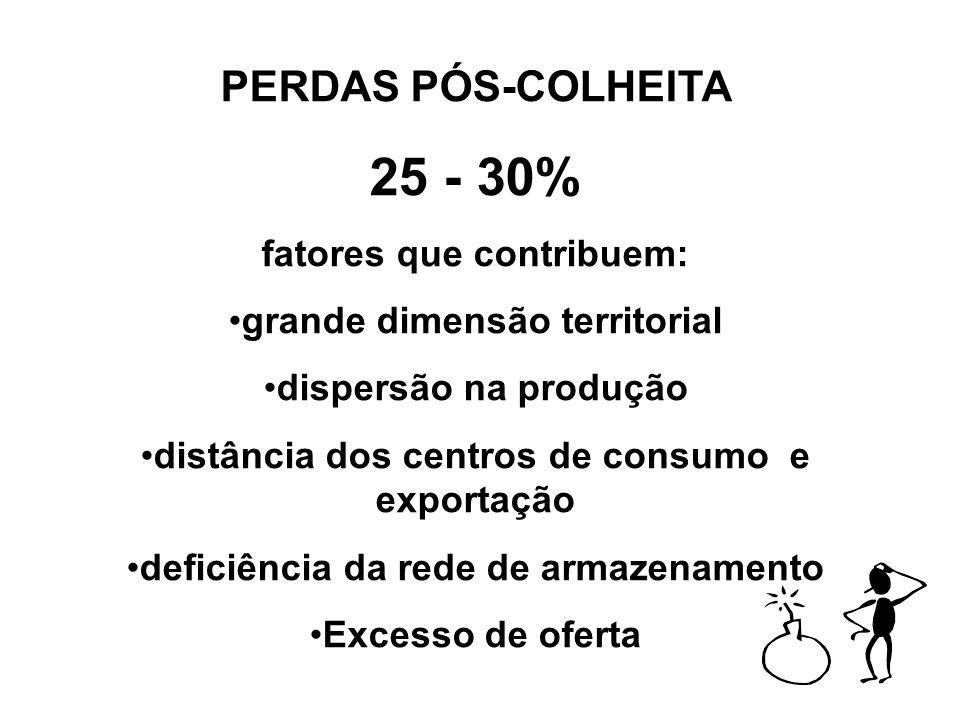 PERDAS PÓS-COLHEITA 25 - 30% fatores que contribuem: grande dimensão territorial dispersão na produção distância dos centros de consumo e exportação d