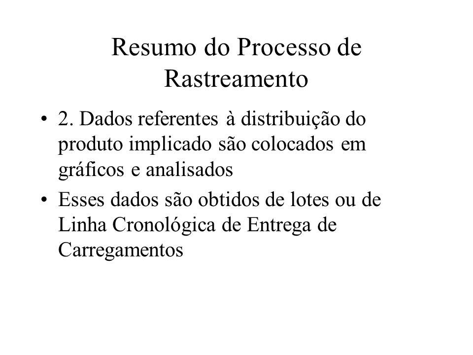 Resumo do Processo de Rastreamento 2. Dados referentes à distribuição do produto implicado são colocados em gráficos e analisados Esses dados são obti
