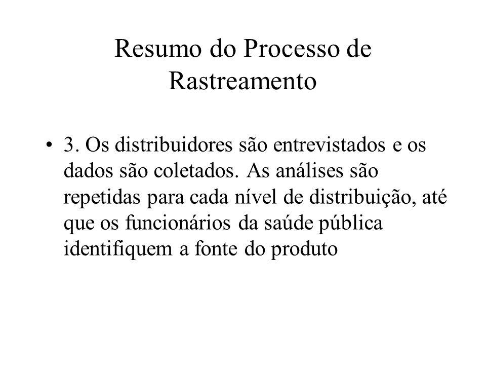 Resumo do Processo de Rastreamento 3. Os distribuidores são entrevistados e os dados são coletados. As análises são repetidas para cada nível de distr