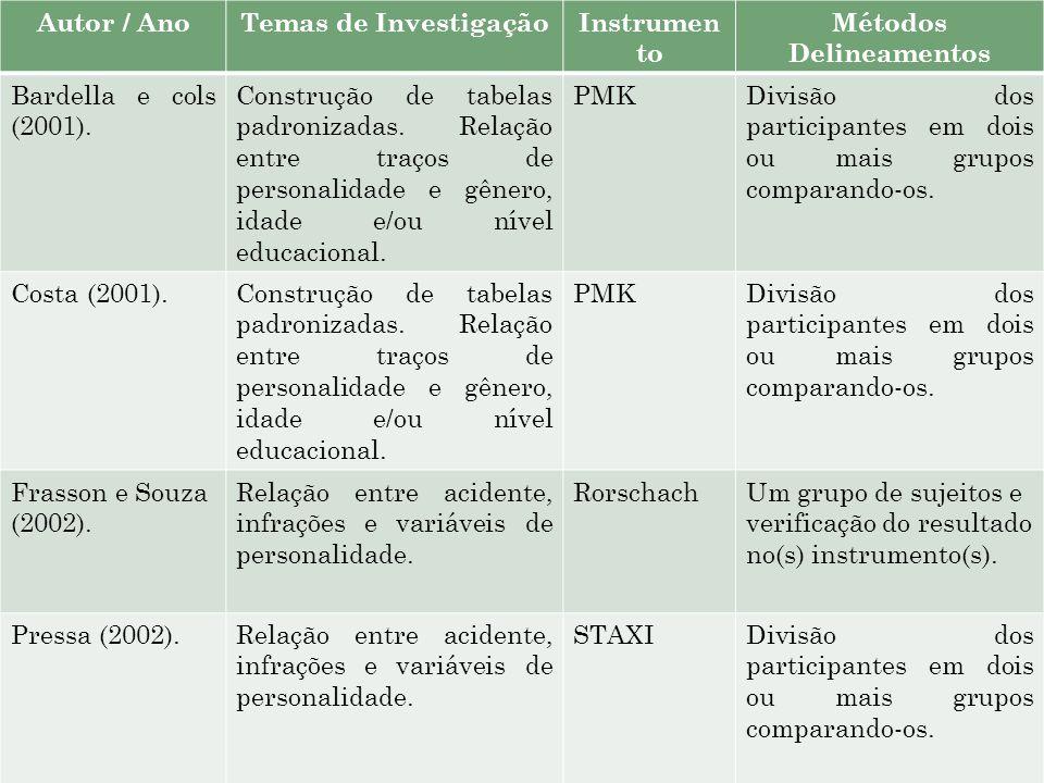 Autor / AnoTemas de InvestigaçãoInstrumen to Métodos Delineamentos Bardella e cols (2001). Construção de tabelas padronizadas. Relação entre traços de