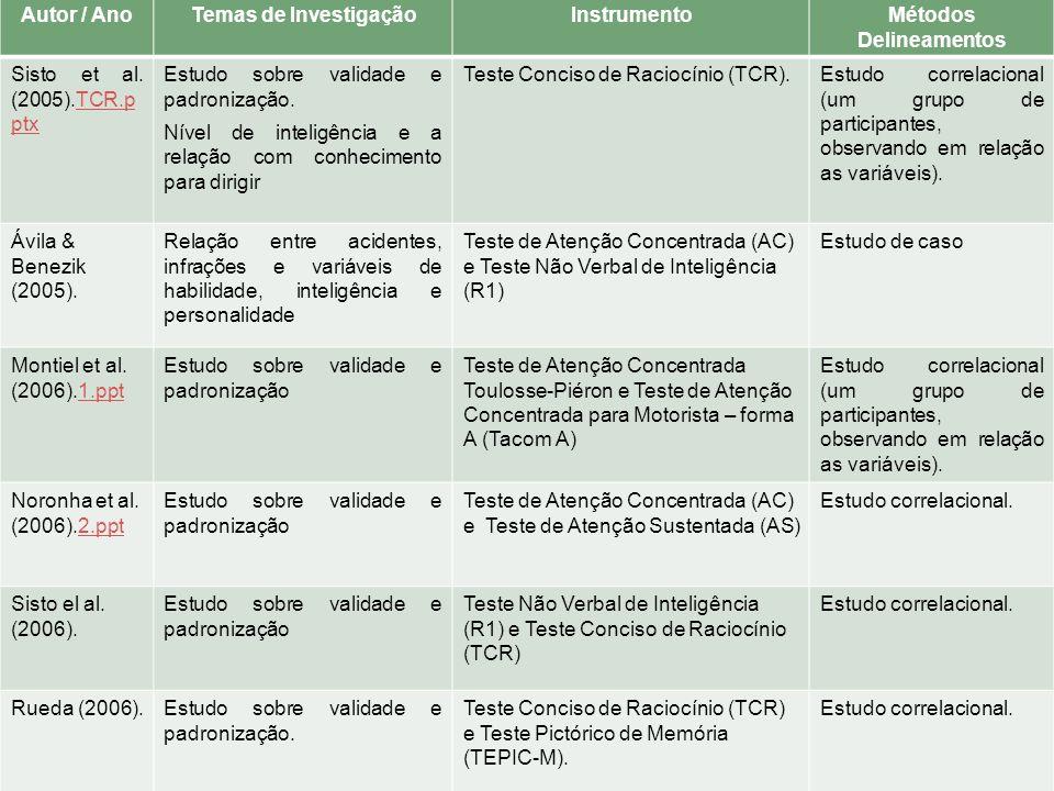 Autor / AnoTemas de InvestigaçãoInstrumentoMétodos Delineamentos Sisto et al. (2005).TCR.p ptxTCR.p ptx Estudo sobre validade e padronização. Nível de
