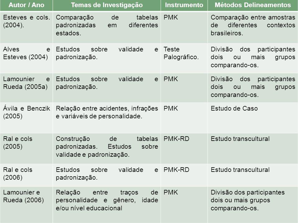 Autor / AnoTemas de InvestigaçãoInstrumentoMétodos Delineamentos Esteves e cols. (2004). Comparação de tabelas padronizadas em diferentes estados. PMK