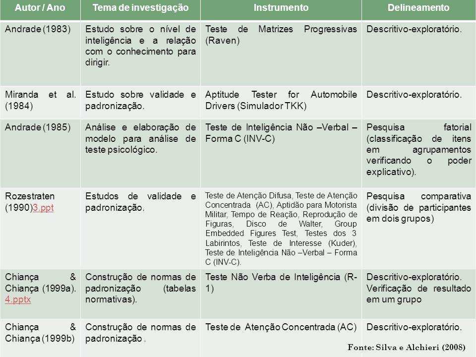 Autor / AnoTema de investigaçãoInstrumentoDelineamento Andrade (1983)Estudo sobre o nível de inteligência e a relação com o conhecimento para dirigir.