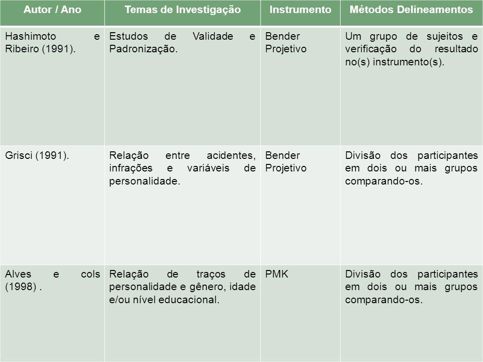 Autor / AnoTemas de InvestigaçãoInstrumentoMétodos Delineamentos Hashimoto e Ribeiro (1991). Estudos de Validade e Padronização. Bender Projetivo Um g