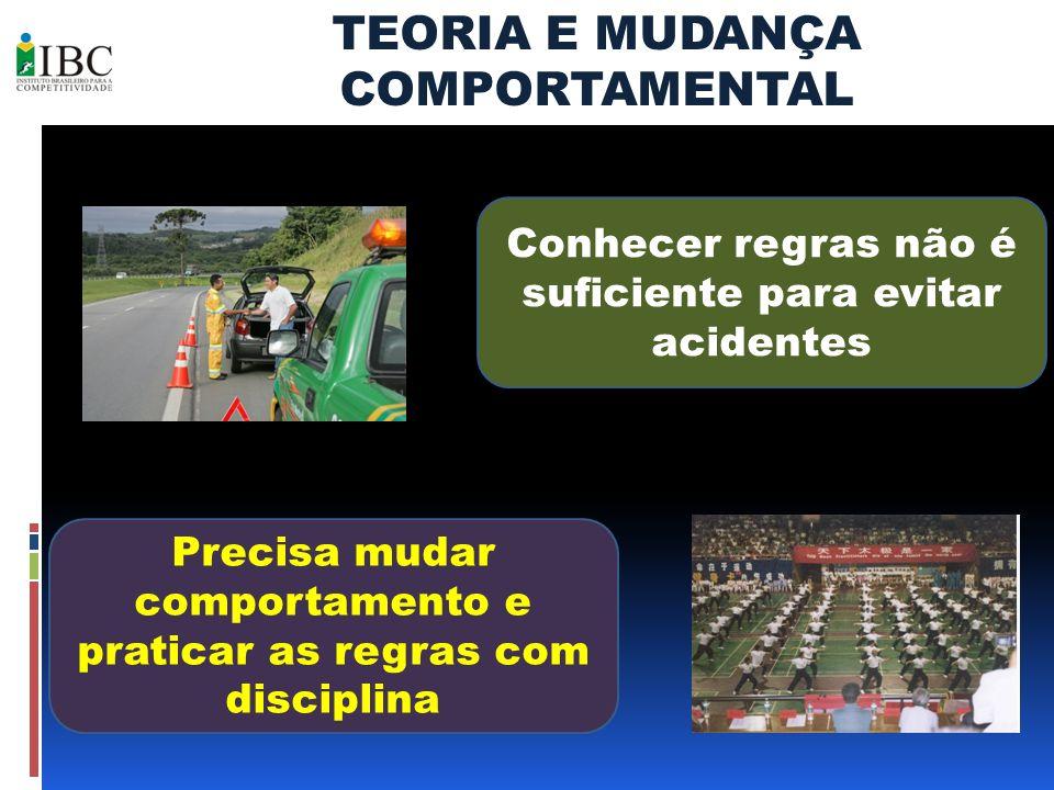 TEORIA E MUDANÇA COMPORTAMENTAL Conhecer regras não é suficiente para evitar acidentes Precisa mudar comportamento e praticar as regras com disciplina