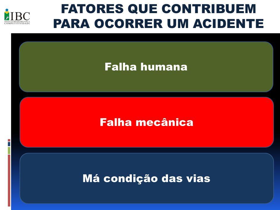 FATORES QUE CONTRIBUEM PARA OCORRER UM ACIDENTE Falha humana Falha mecânica Má condição das vias