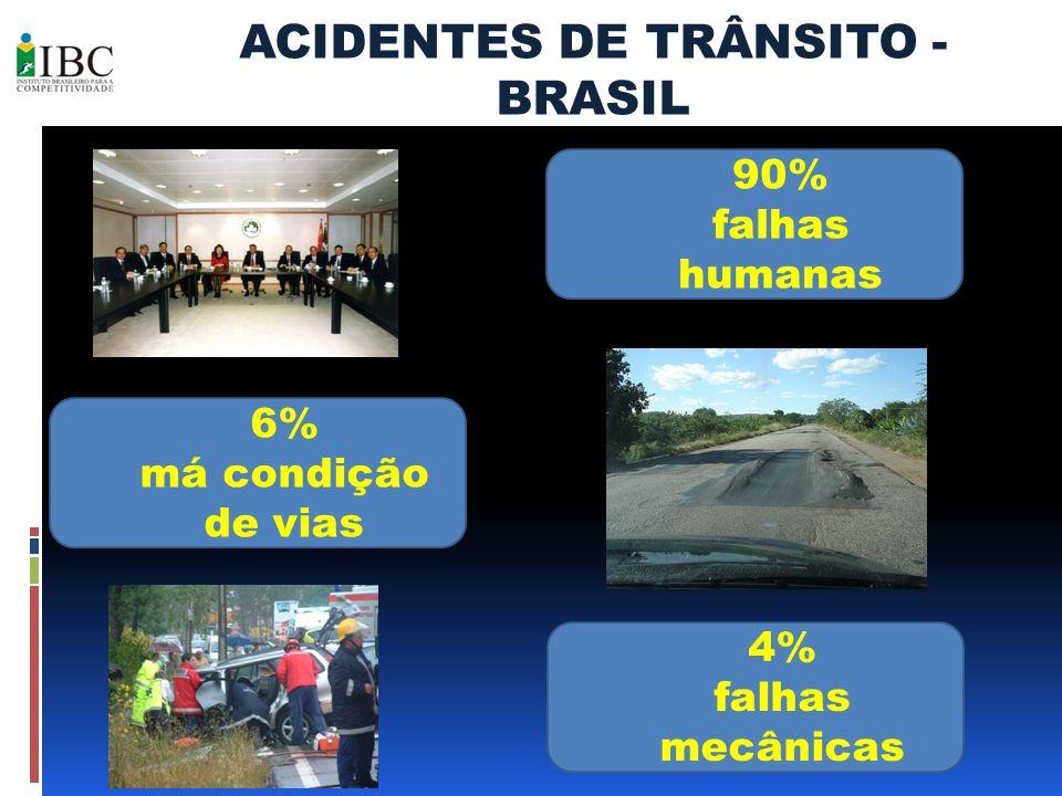 ACIDENTES DE TRÂNSITO - BRASIL 90% falhas humanas 4% falhas mecânicas 6% má condição de vias