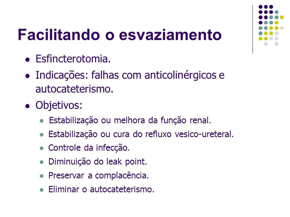 Facilitando o esvaziamento Esfincterotomia. Indicações: falhas com anticolinérgicos e autocateterismo. Objetivos: Estabilização ou melhora da função r