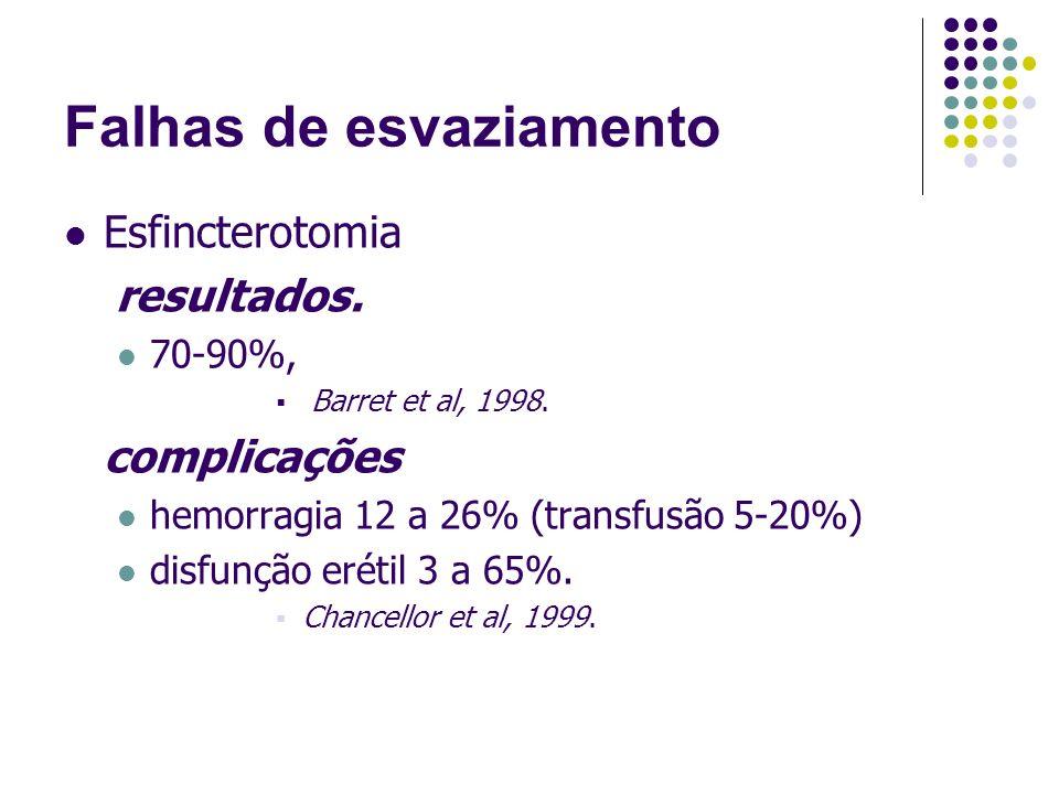 Falhas de esvaziamento Esfincterotomia resultados. 70-90%, Barret et al, 1998. complicações hemorragia 12 a 26% (transfusão 5-20%) disfunção erétil 3