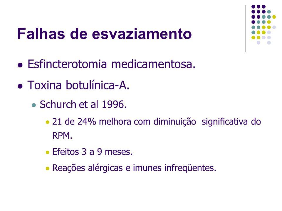 Falhas de esvaziamento Esfincterotomia medicamentosa. Toxina botulínica-A. Schurch et al 1996. 21 de 24% melhora com diminuição significativa do RPM.