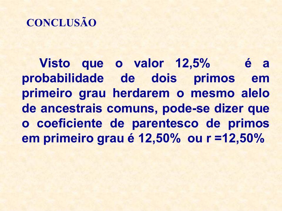 CONCLUSÃO Visto que o valor 12,5% é a probabilidade de dois primos em primeiro grau herdarem o mesmo alelo de ancestrais comuns, pode-se dizer que o c