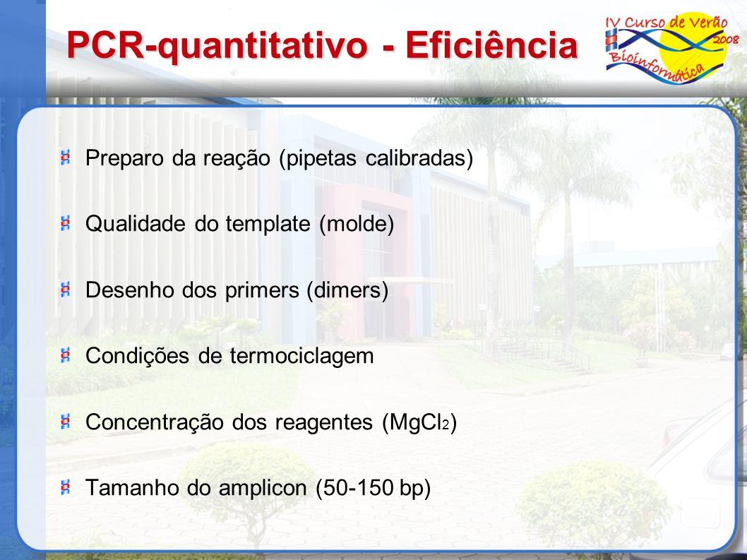 PCR-quantitativo - Eficiência Preparo da reação (pipetas calibradas) Qualidade do template (molde) Desenho dos primers (dimers) Condições de termocicl
