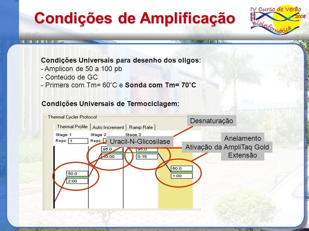 Condições de Amplificação Condições Universais para desenho dos oligos: - Amplicon de 50 a 100 pb - Conteúdo de GC - Primers com Tm= 60°C e Sonda com