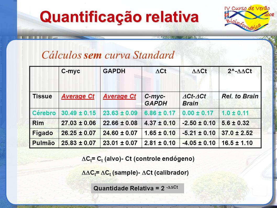Quantificação relativa Cálculos sem curva Standard C-mycGAPDH Ct 2^- Ct TissueAverage Ct C-myc- GAPDH Ct- Ct Brain Rel. to Brain Cérebro30.49 ± 0.1523