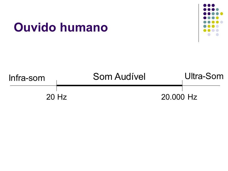 Ouvido humano 20 Hz20.000 Hz Som Audível Infra-som Ultra-Som