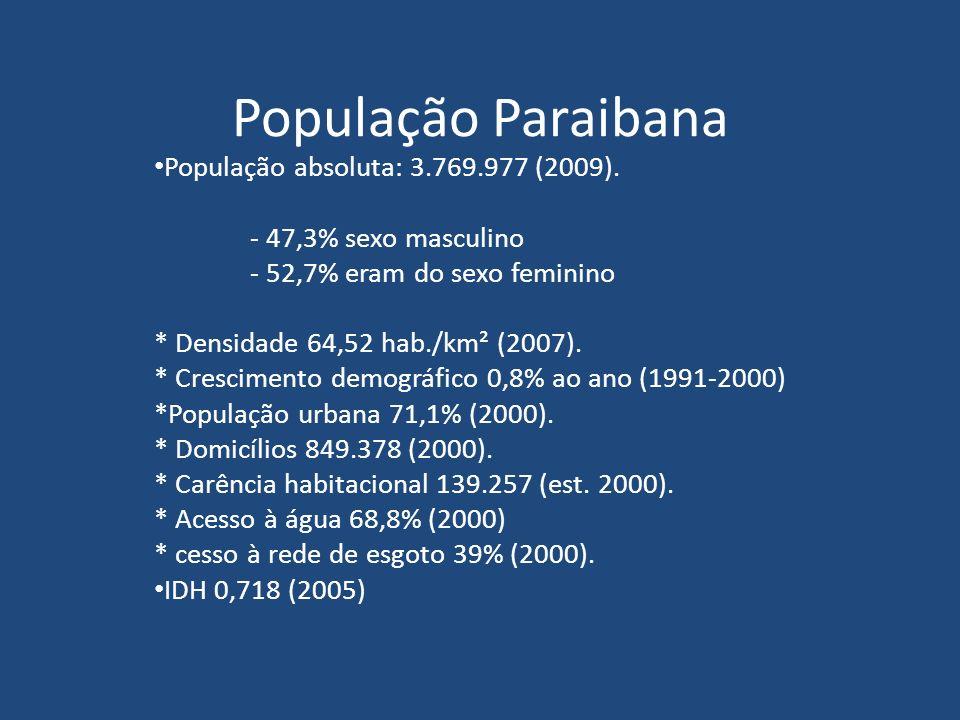 População Paraibana População absoluta: 3.769.977 (2009). - 47,3% sexo masculino - 52,7% eram do sexo feminino * Densidade 64,52 hab./km² (2007). * Cr