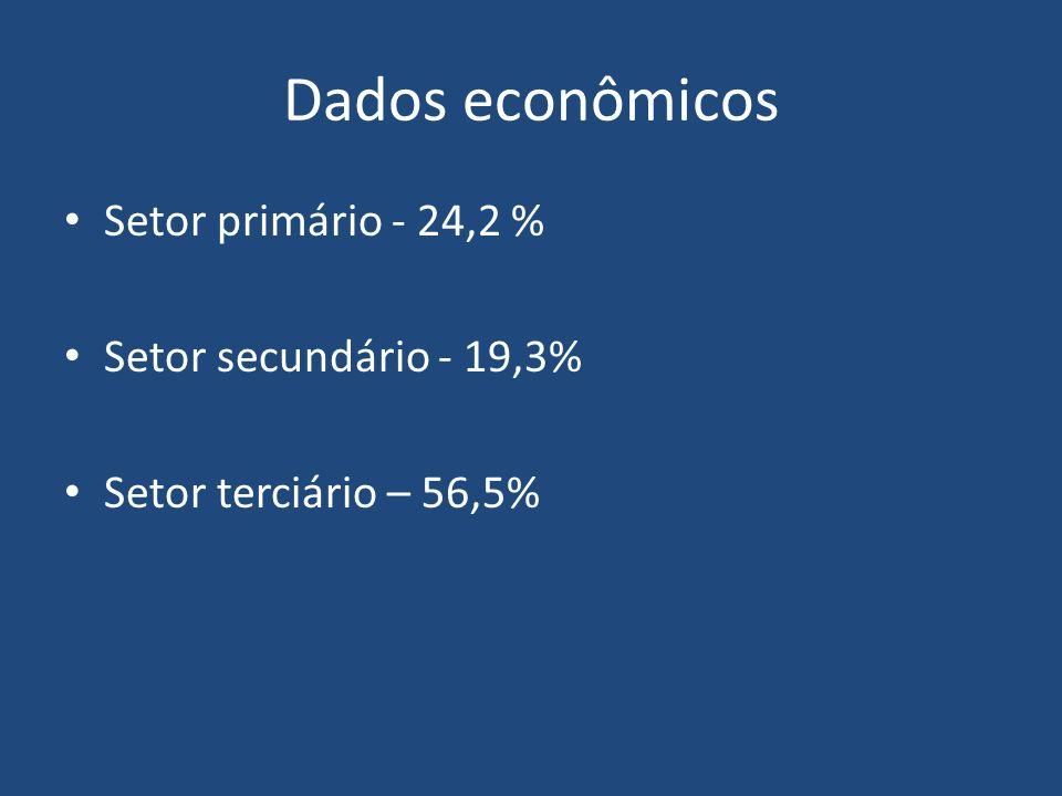 Dados econômicos Setor primário - 24,2 % Setor secundário - 19,3% Setor terciário – 56,5%