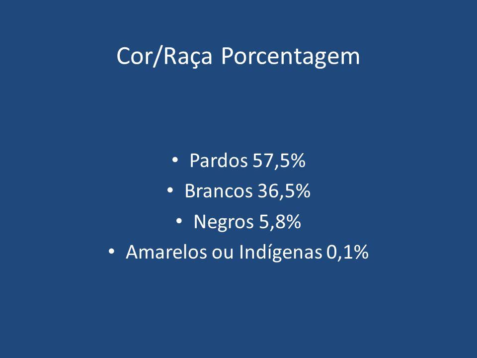 Cor/Raça Porcentagem Pardos 57,5% Brancos 36,5% Negros 5,8% Amarelos ou Indígenas 0,1%