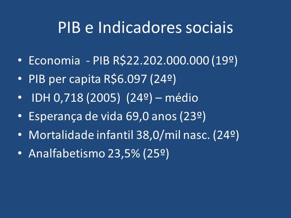 PIB e Indicadores sociais Economia - PIB R$22.202.000.000 (19º) PIB per capita R$6.097 (24º) IDH 0,718 (2005) (24º) – médio Esperança de vida 69,0 ano