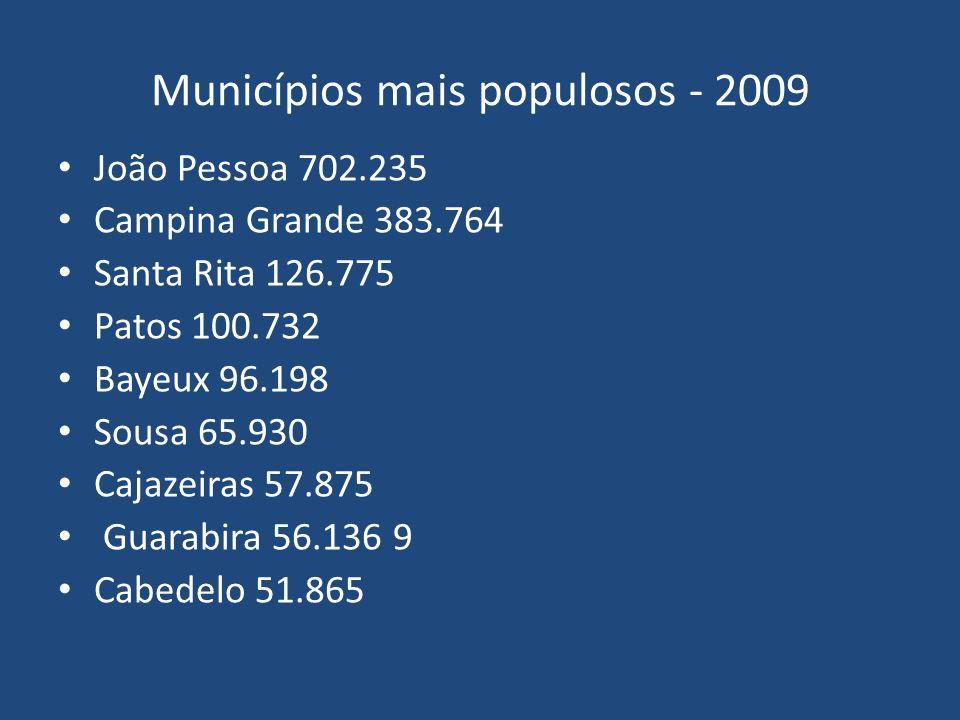 Municípios mais populosos - 2009 João Pessoa 702.235 Campina Grande 383.764 Santa Rita 126.775 Patos 100.732 Bayeux 96.198 Sousa 65.930 Cajazeiras 57.