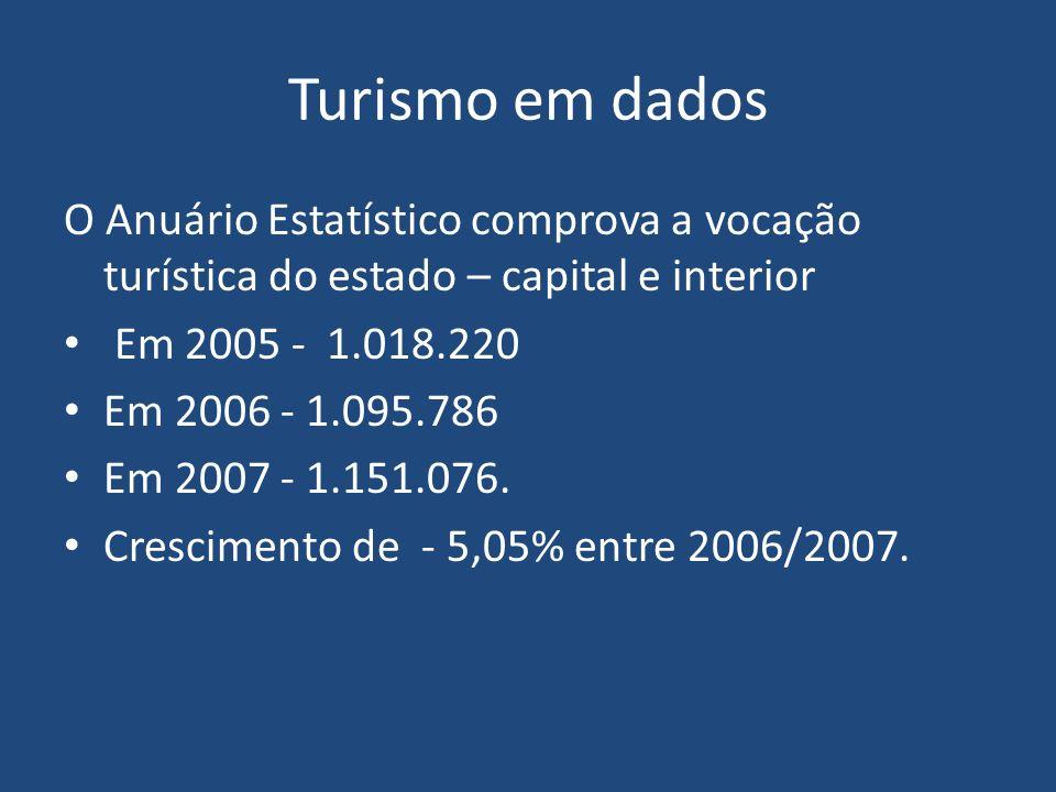Procedência dos turistas Sudeste – 38,88% Nordeste – 24,21% Centro-Oeste – 21,76% Sul – 4,65% Norte – 5,13% Exterior – 5,38%