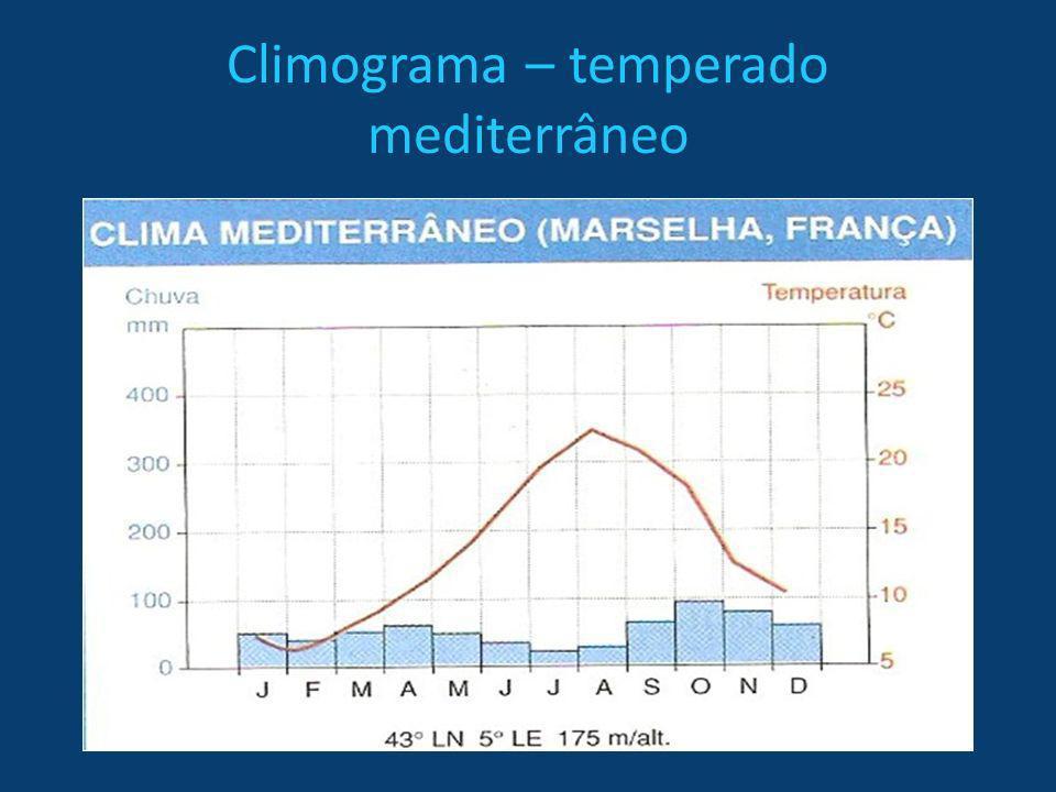 Região temperada Temperado marítimo ou subtropical úmido -Sul do Brasil, leste dos Eua, nordeste da Argentina -Verões moderadamente quentes -Invernos amenos pela ação de corrente quentes -Precipitações de 500 a 2500mm/ano -Vegetação: pradaria vegetação herbácea pasto natural
