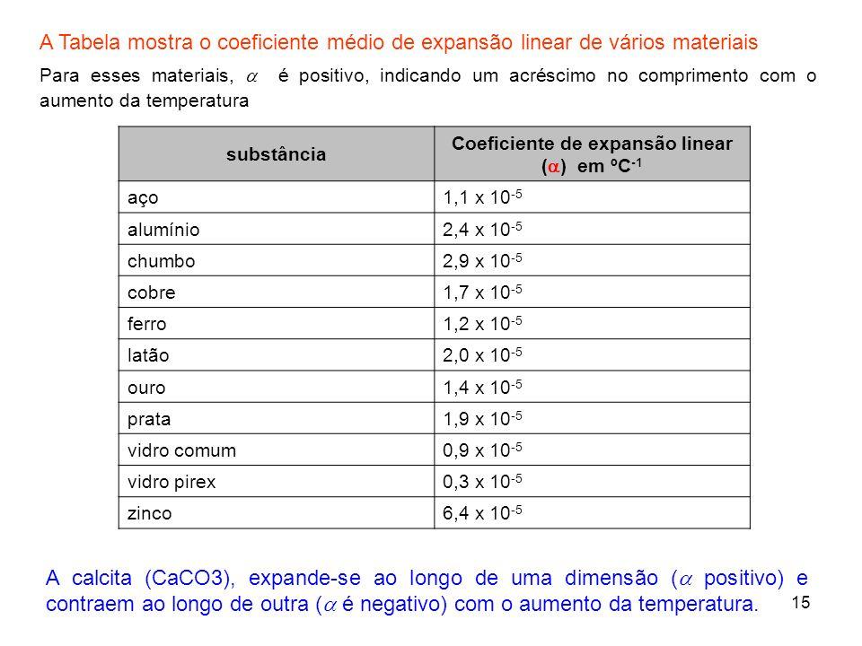 15 substância Coeficiente de expansão linear ( ) em ºC -1 aço1,1 x 10 -5 alumínio2,4 x 10 -5 chumbo2,9 x 10 -5 cobre1,7 x 10 -5 ferro1,2 x 10 -5 latão