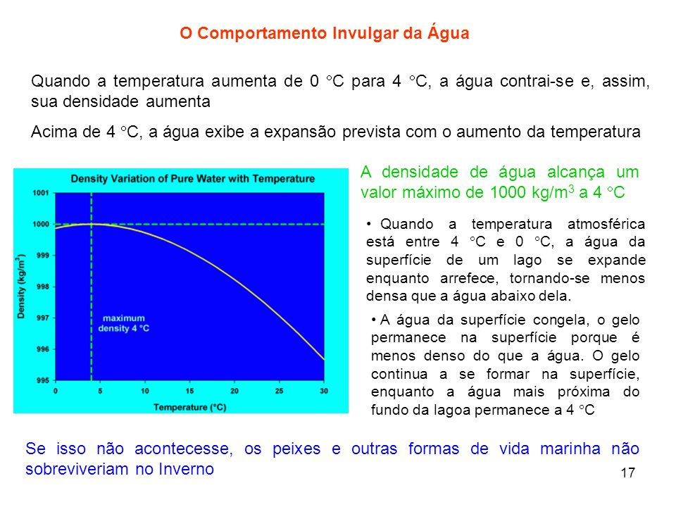 17 O Comportamento Invulgar da Água Quando a temperatura aumenta de 0 C para 4 C, a água contrai-se e, assim, sua densidade aumenta Acima de 4 C, a ág