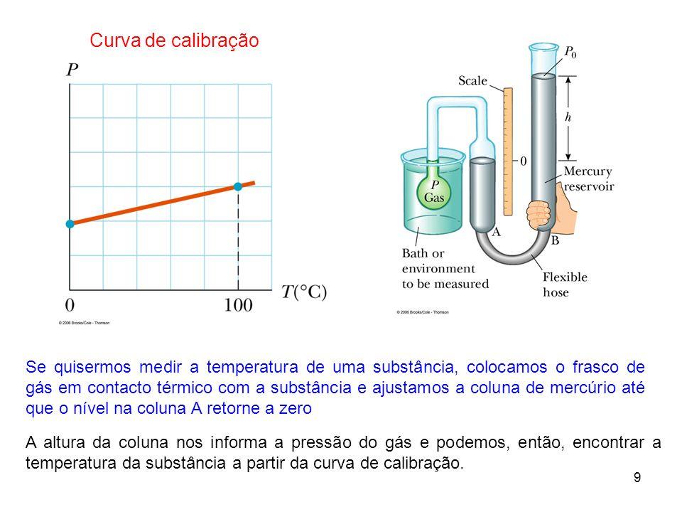 9 Se quisermos medir a temperatura de uma substância, colocamos o frasco de gás em contacto térmico com a substância e ajustamos a coluna de mercúrio