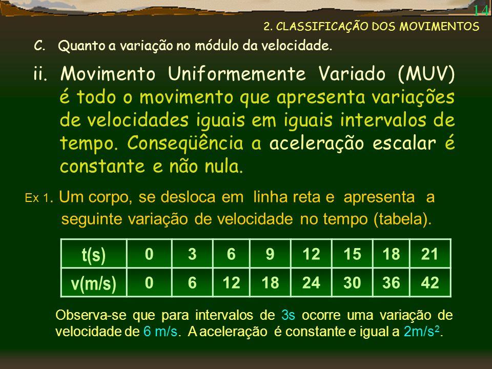 2. CLASSIFICAÇÃO DOS MOVIMENTOS ii. Movimento Uniformemente Variado (MUV) é todo o movimento que apresenta variações de velocidades iguais em iguais i