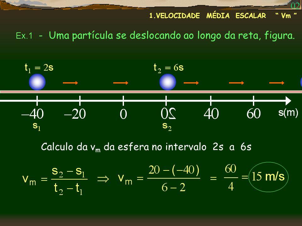 1.VELOCIDADE MÉDIA ESCALAR Vm Ex.1 - Uma partícula se deslocando ao longo da reta, figura. Calculo da v m da esfera no intervalo 2s a 6s